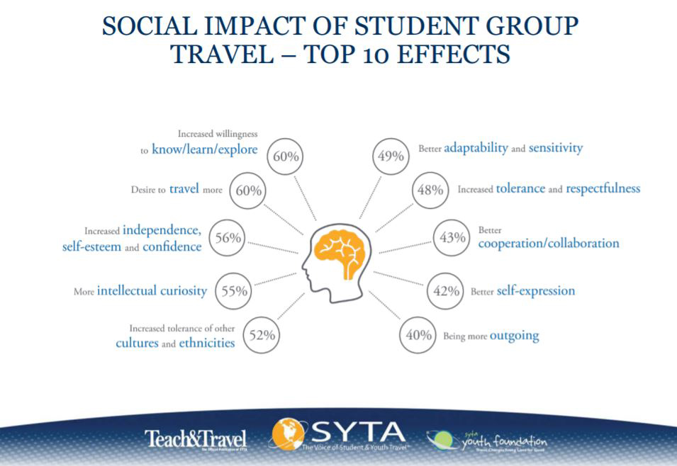 SOCIAL IMPACT OF STUDENT GROUP TRAVEL – TOP 10 EFFECTS